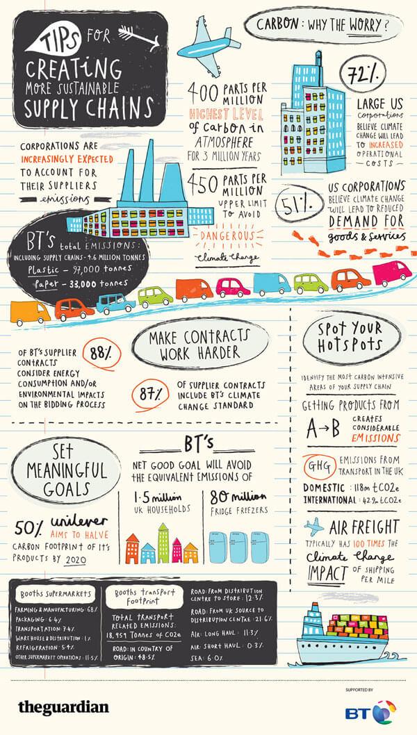 Infografis Tips Menciptakan Rantai Pasokan Yang Berkelanjutan - JualGudang