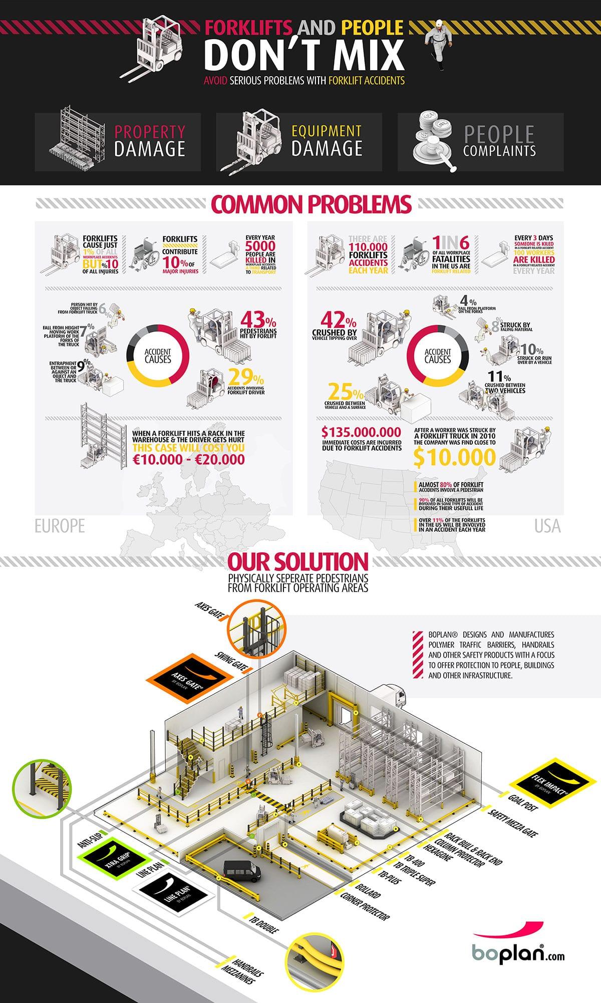 Kecelakaan Karena Forklift - Boplan - Infografis - JualGudang