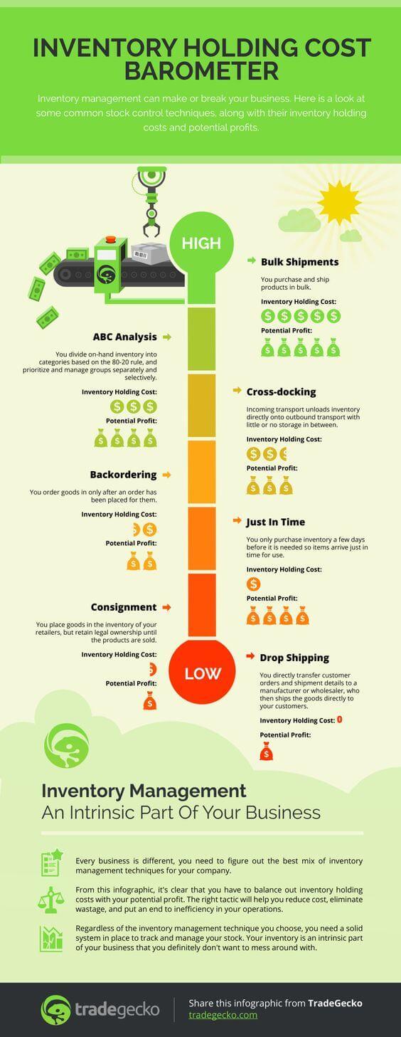 Infografis Barometer Biaya Penyimpanan Persediaan di Gudang - JualGudang