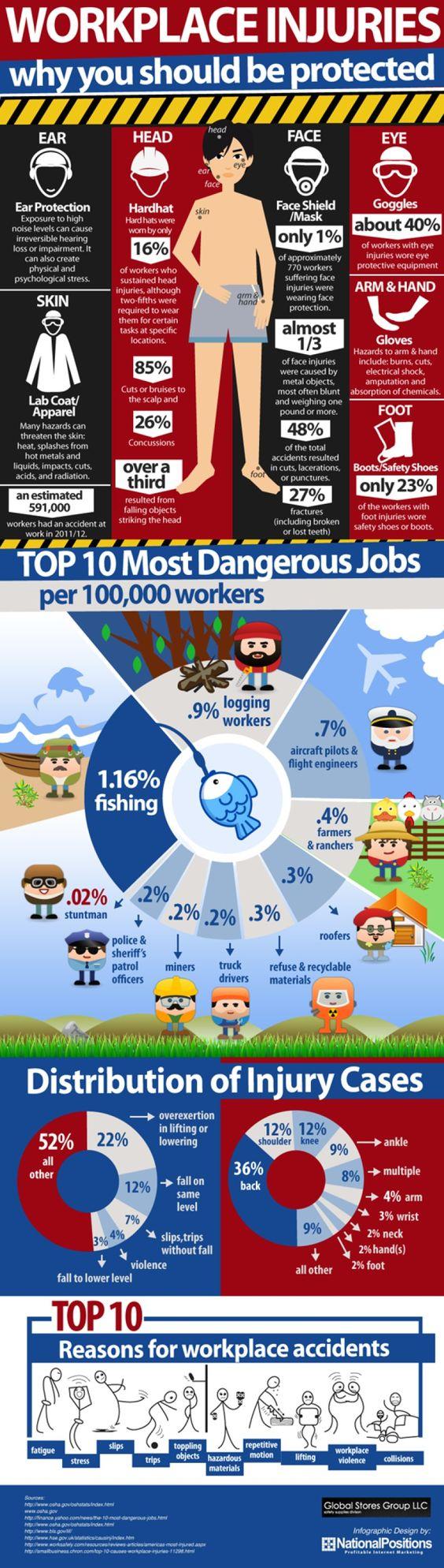 Infografis Mengapa Anda Harus Selalu Terlindungi di Tempat Kerja - JualGudang