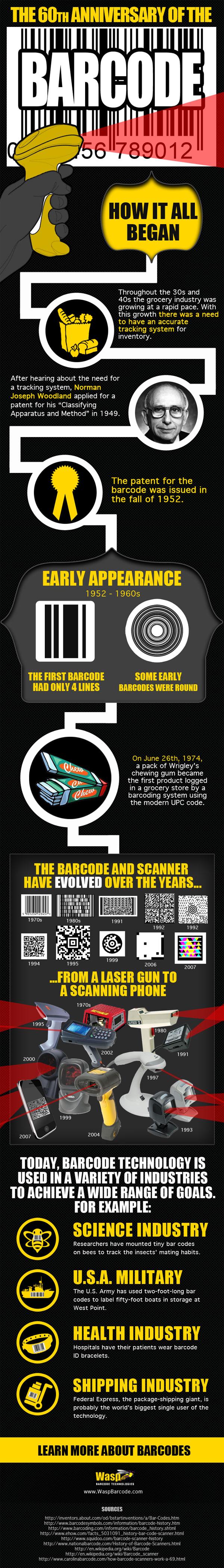Sejarah Barcode - Infografis - JualGudang