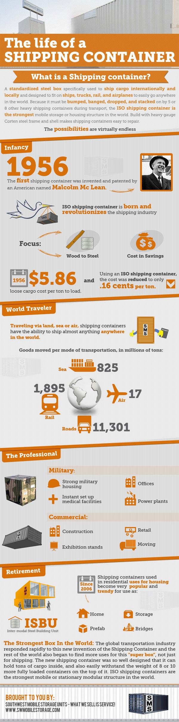 Seluk Beluk Peti Kemas - Infografis - JualGudang