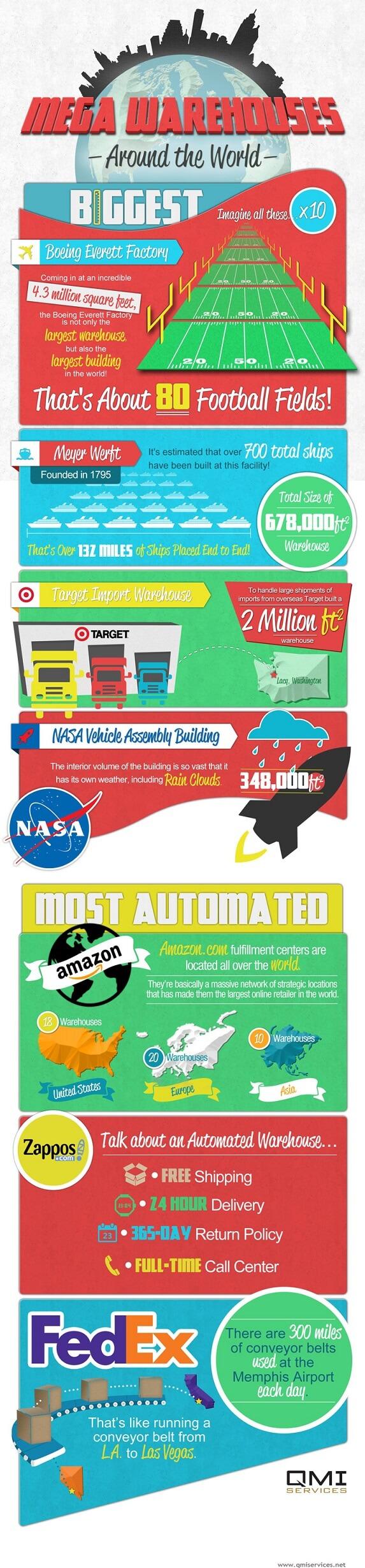 Ukuran Gudang-gudang Raksasa di Dunia - Infografis - JualGudang