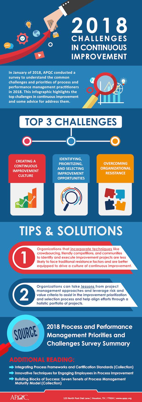 Penelitian APQC Tentang Tantangan dan Prioritas Manajemen Prestasi Untuk Peningkatan Terus Menerus - Infografis - JualGudang