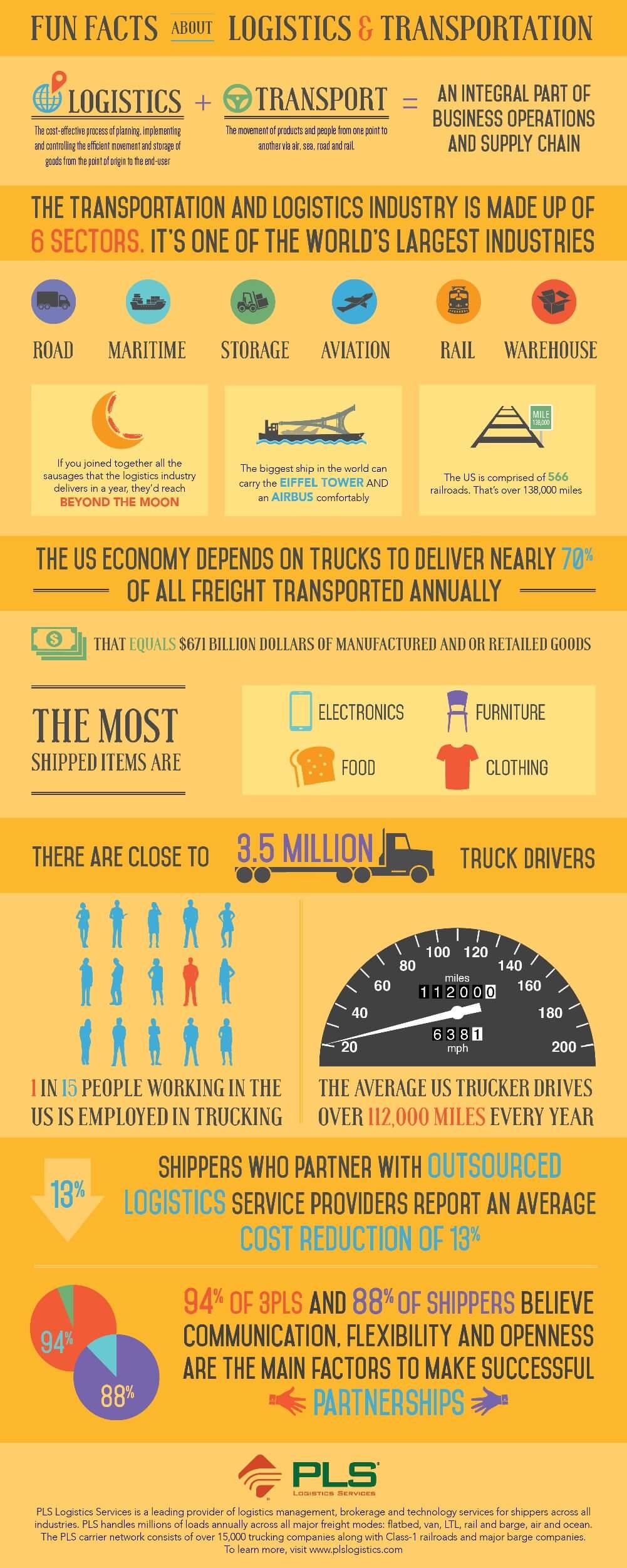 Infografis Fakta Seru Tentang Logistik dan Transportasi - PLS Logistics - JualGudang