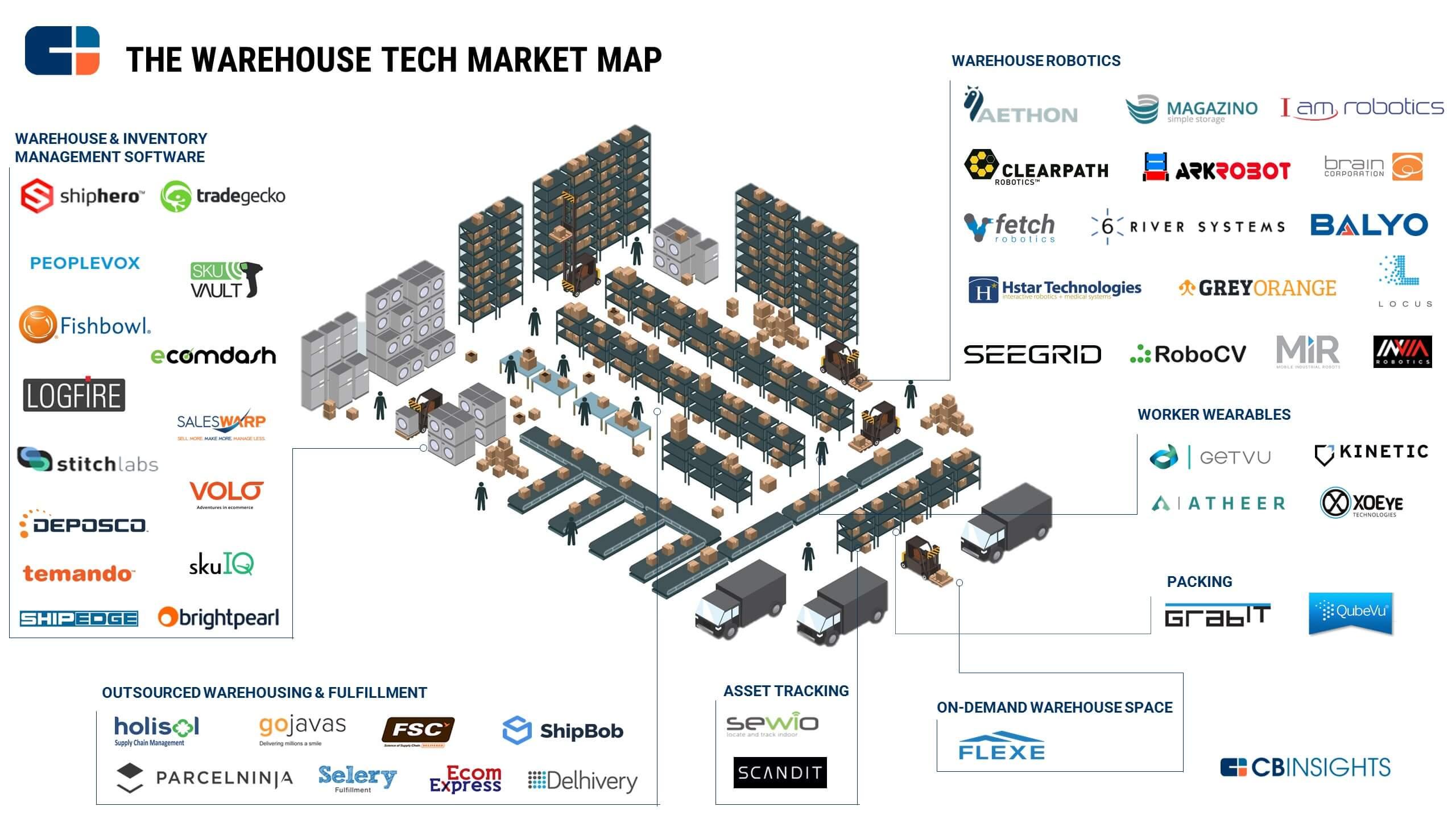 Peta Teknologi Gudang - Infografis - JualGudang