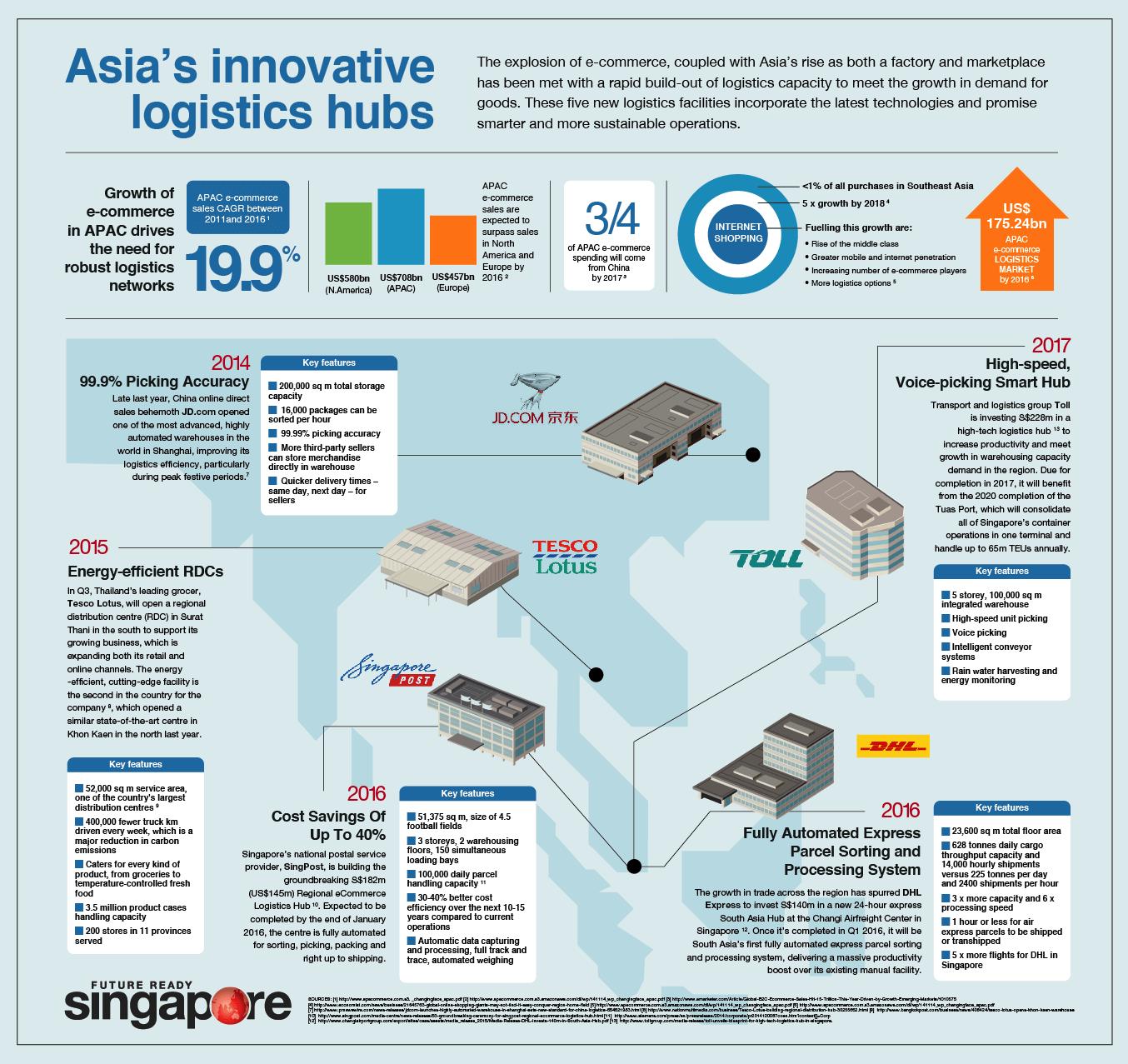 Logistik Paling Inovatif di Asia - Infografis - JualGudang