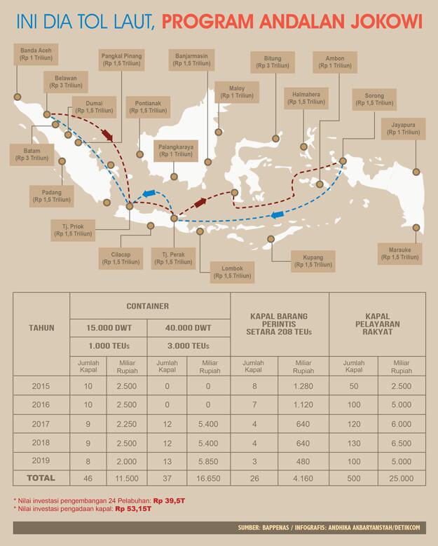 Tol Laut dan Nilai Investasinya - Infografis - DetikFinance - JualGudang