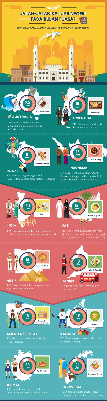 Infografis Durasi Waktu Puasa di Indonesia dan Negara Lain - JualGudang